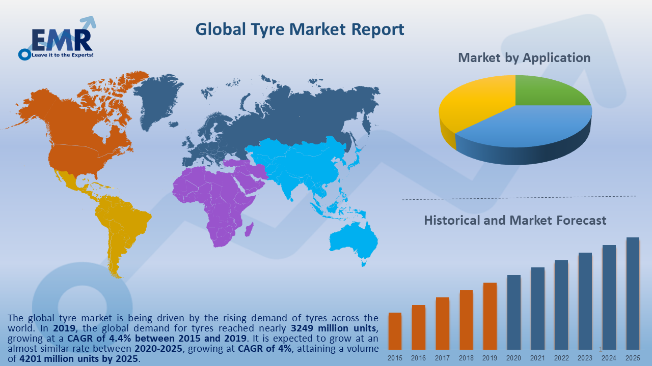 Global Tyre Market Report and Forecast 2020-2025