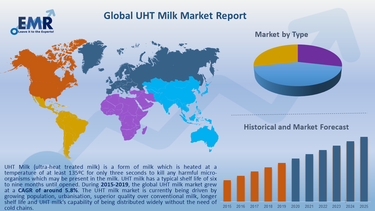 Global UHT Milk Market Report and Forecast 2020-2025