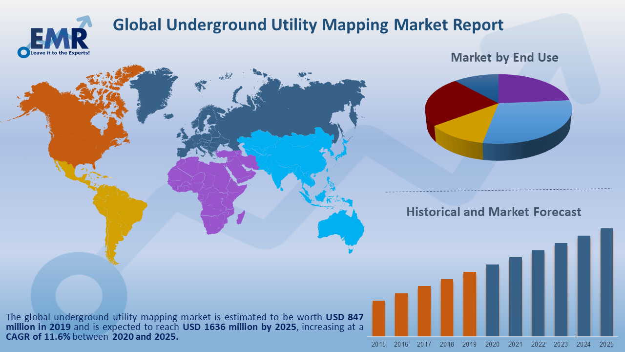 Global Underground Utility Mapping Market Report and Forecast 2020-2025