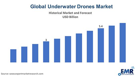Underwater Drones Market