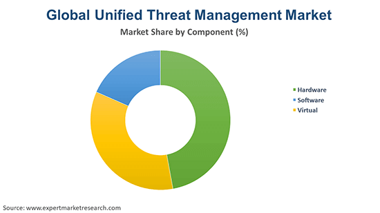 Global Unified Threat Management Market By Component