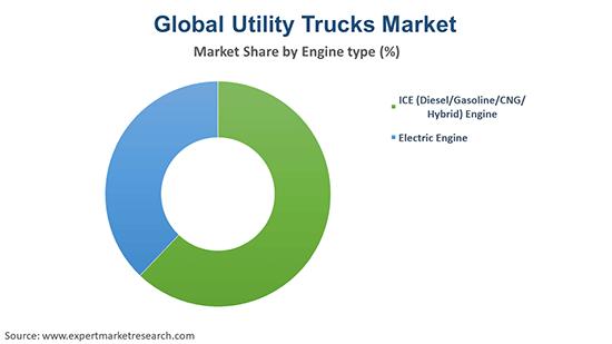 Global Utility Trucks Market By Engine Type