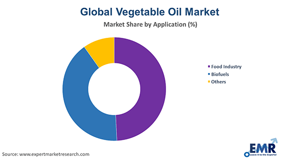 Vegetable Oil Market by Application