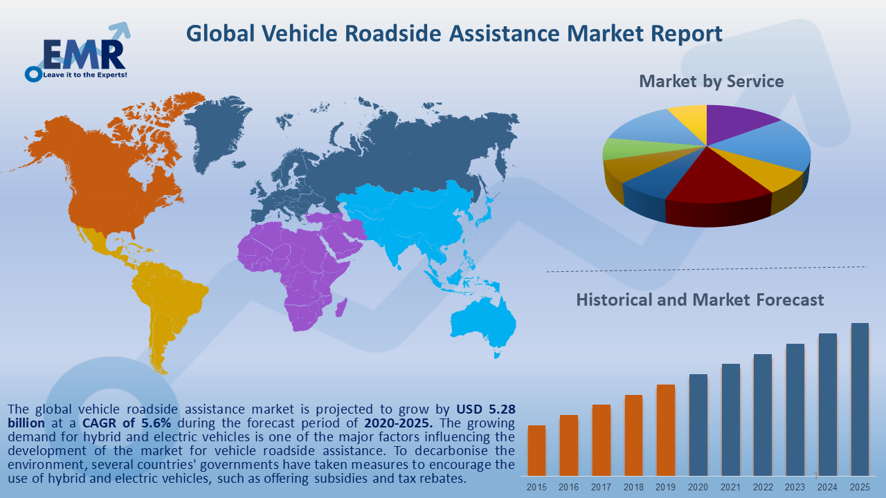 Global Vehicle Roadside Assistance Market Report and Forecast 2020-2025