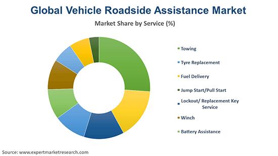 Global Vehicle Roadside Assistance Market By Region