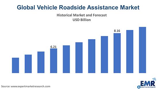 Global Vehicle Roadside Assistance Market