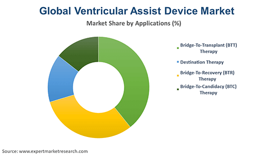Global Ventricular Assist Device Market By Application