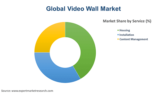 Global Video Wall Market By Service