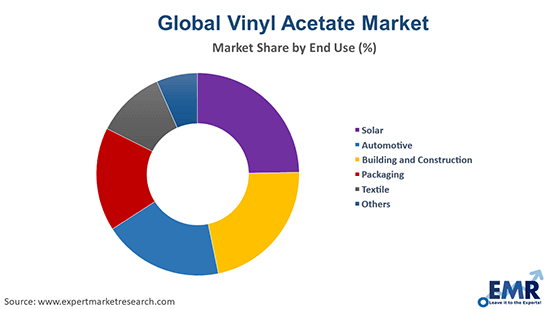 Vinyl Acetate Market by End Use