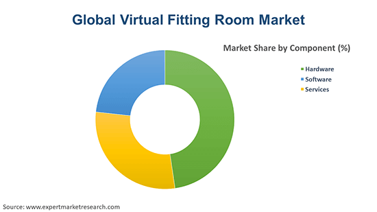 Global Virtual Fitting Room Market By Component