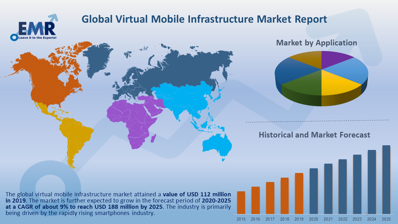 Mobile Infrastructure Market Report and Forecast 2020-2025
