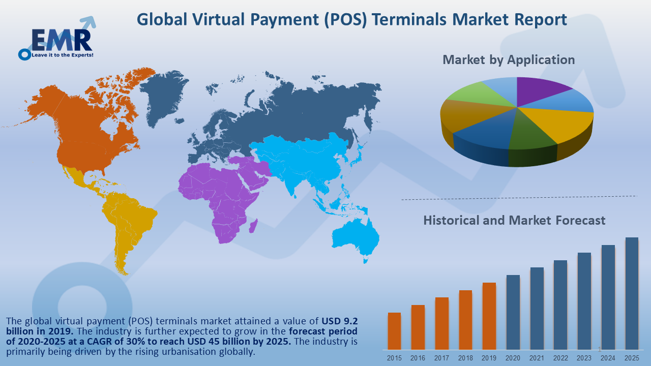 Global Virtual Payment (POS) Terminals Market Report and Forecast 2021-2026