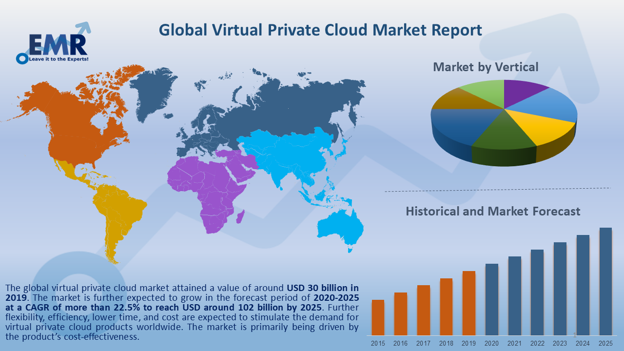 Global Virtual Private Cloud Market Report and Forecast 2020-2025