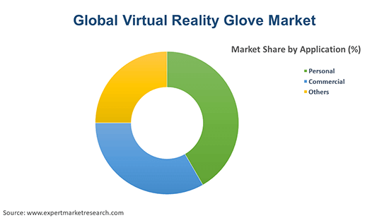 Global Virtual Reality Glove Market By Application