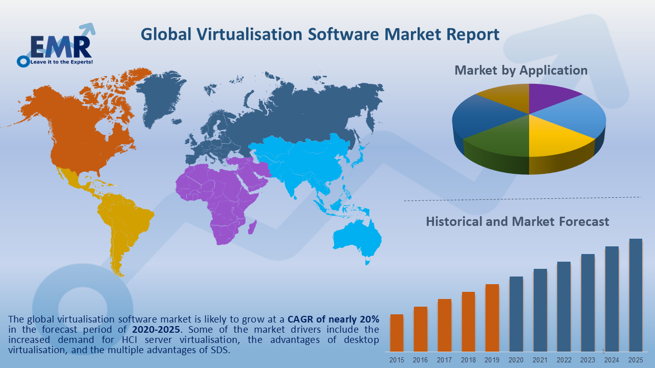 Virtualisation Software Market Report and Forecast 2020-2025