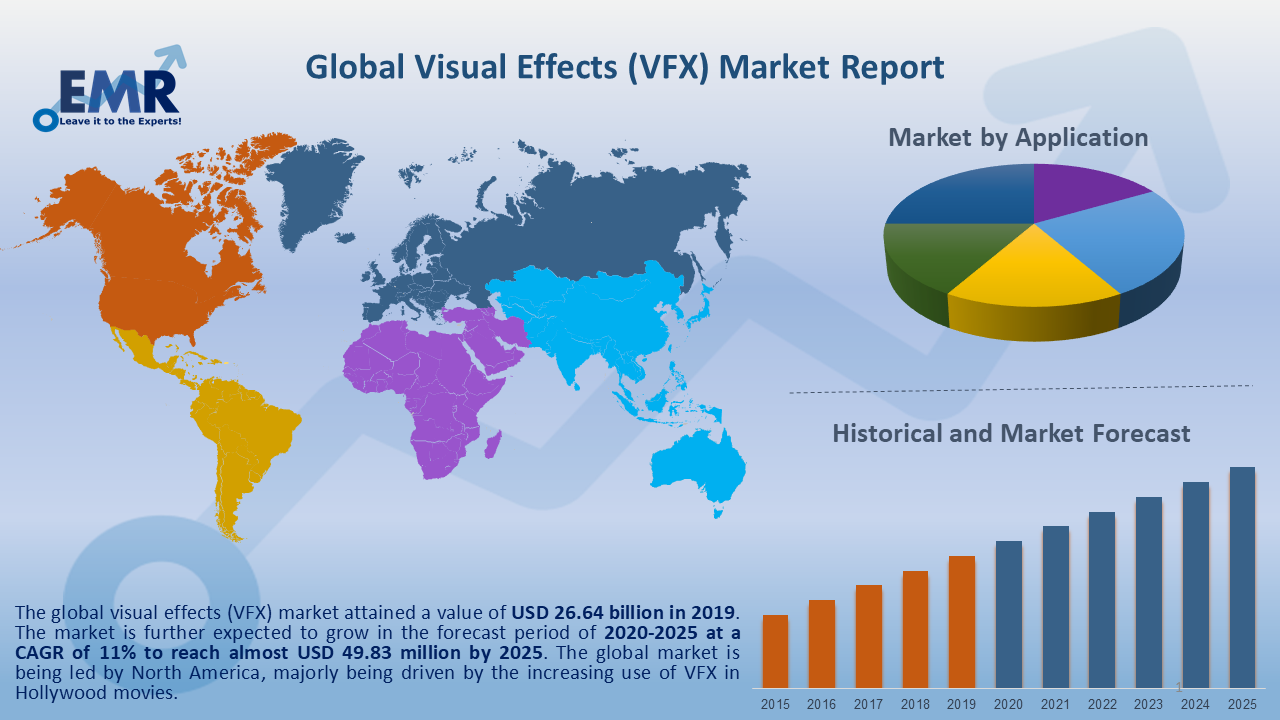 Global Visual Effects(VFX) Market Report and Forecast 2020-2025