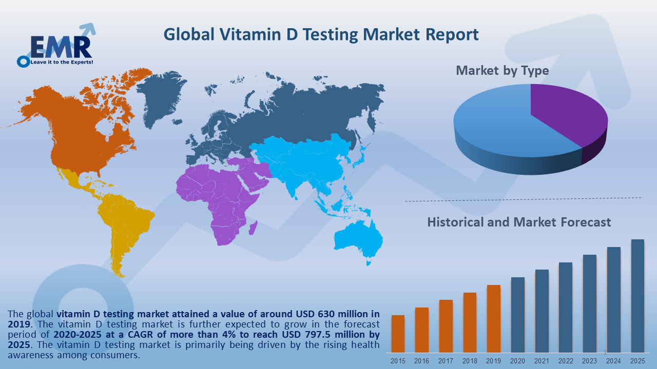 Global Vitamin D Testing Market Report and Forecast 2020-2025