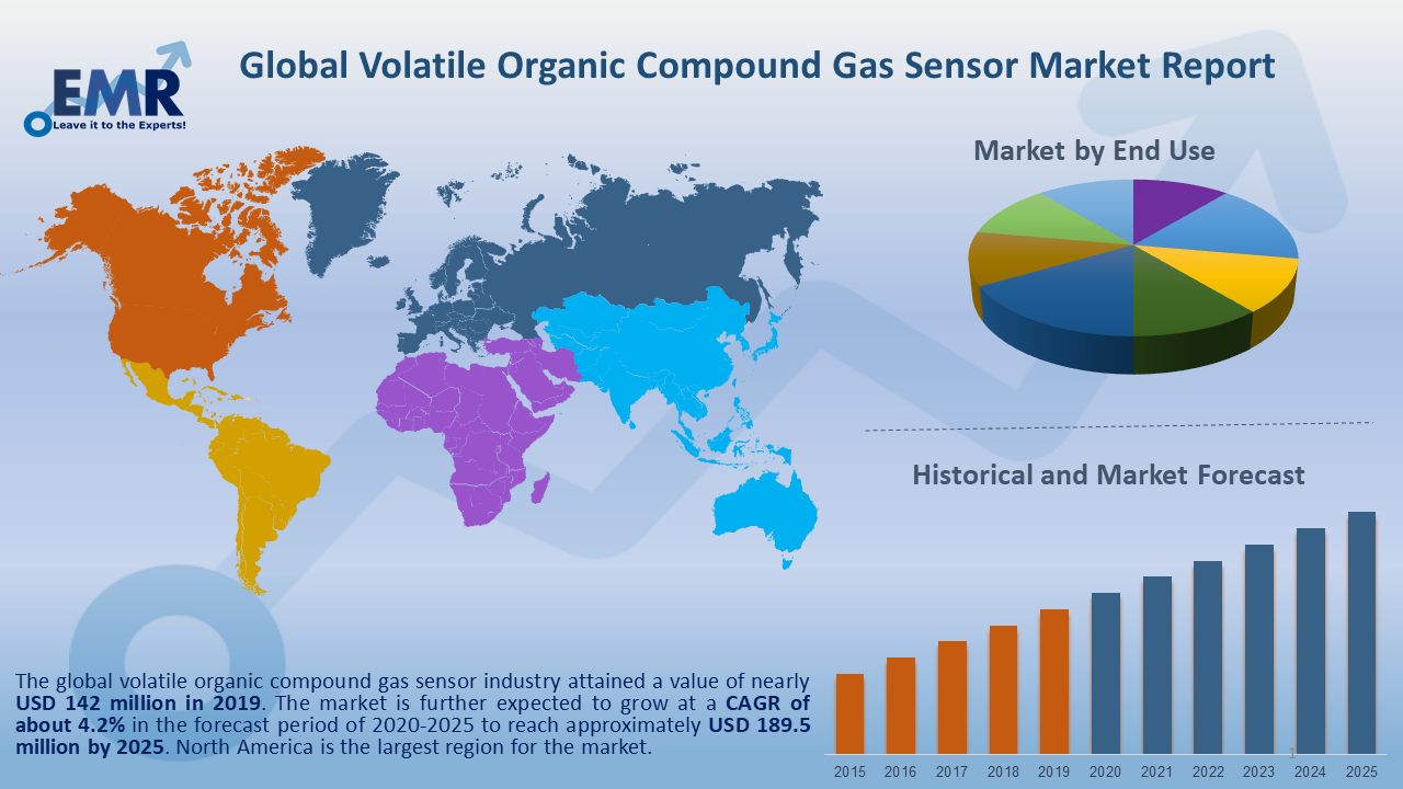 Global Volatile Organic Compound Gas Sensor Market Report and Forecast 2020-2025