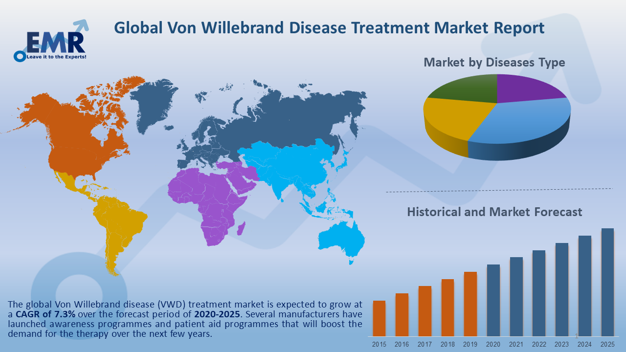 Global Von Willebrand Disease Treatment Market Report and Forecast 2020-2025
