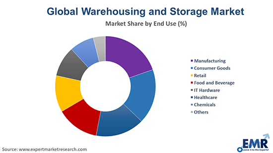 Warehousing and Storage Market by End Use