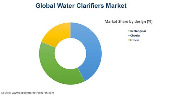 Global Water Clarifiers Market By Design