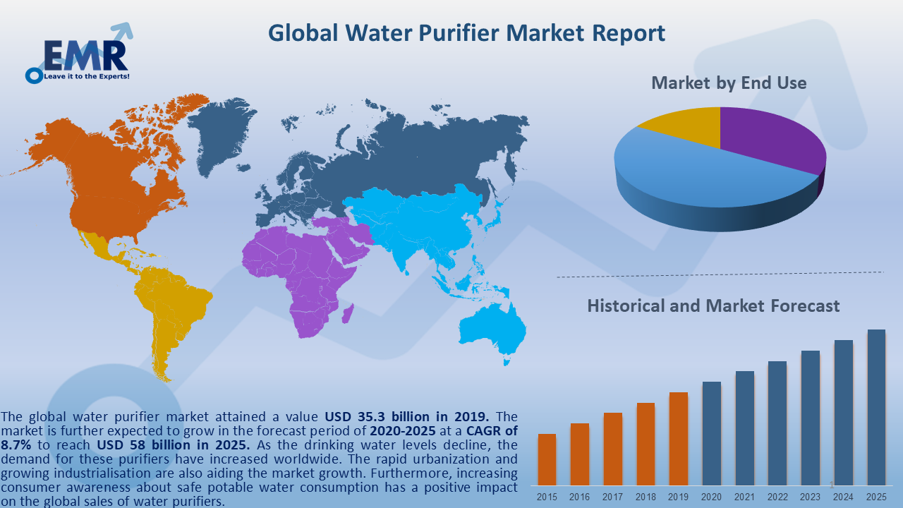 Global Water Purifier Market Report and Forecast 2020-2025