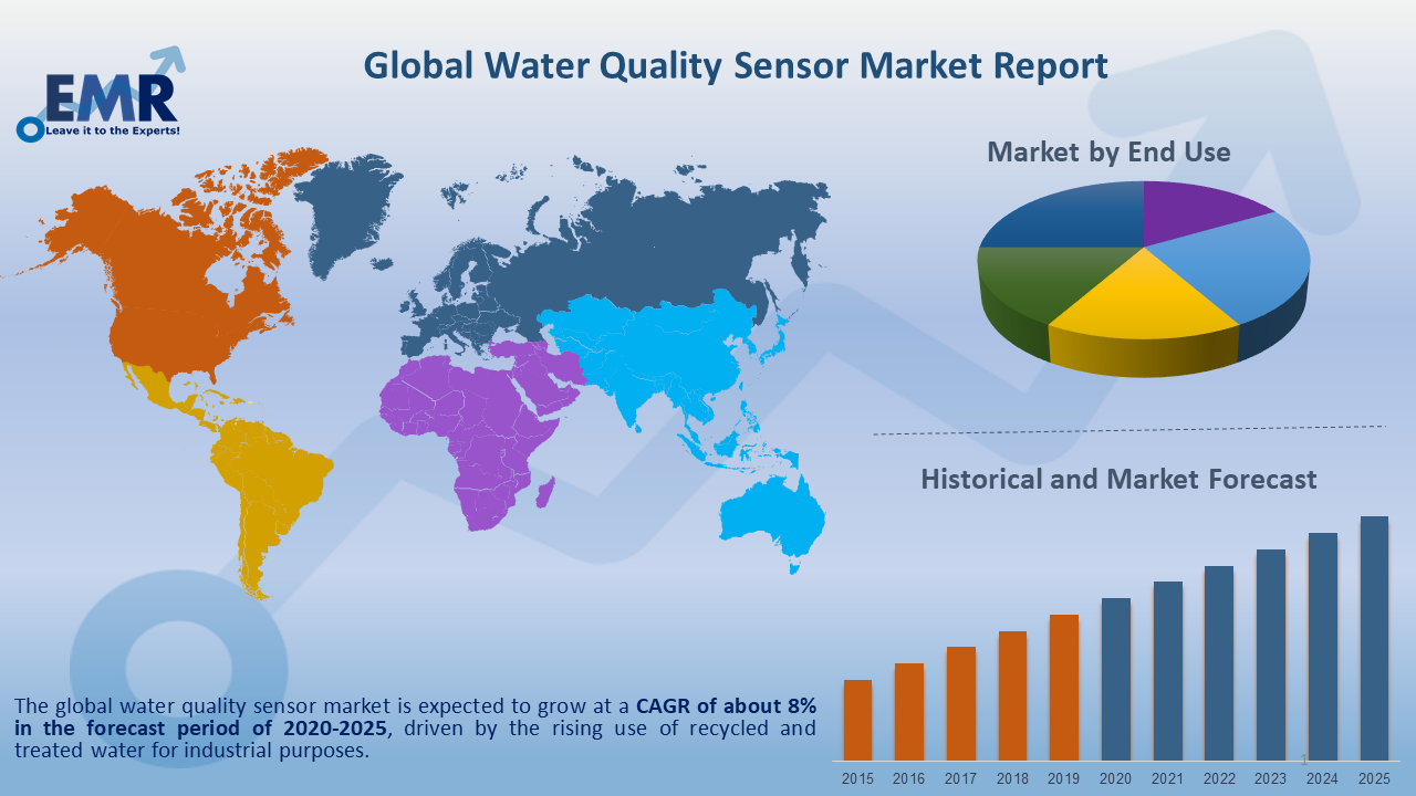Global Water Quality Sensor Market Report and Forecast 2020-2025