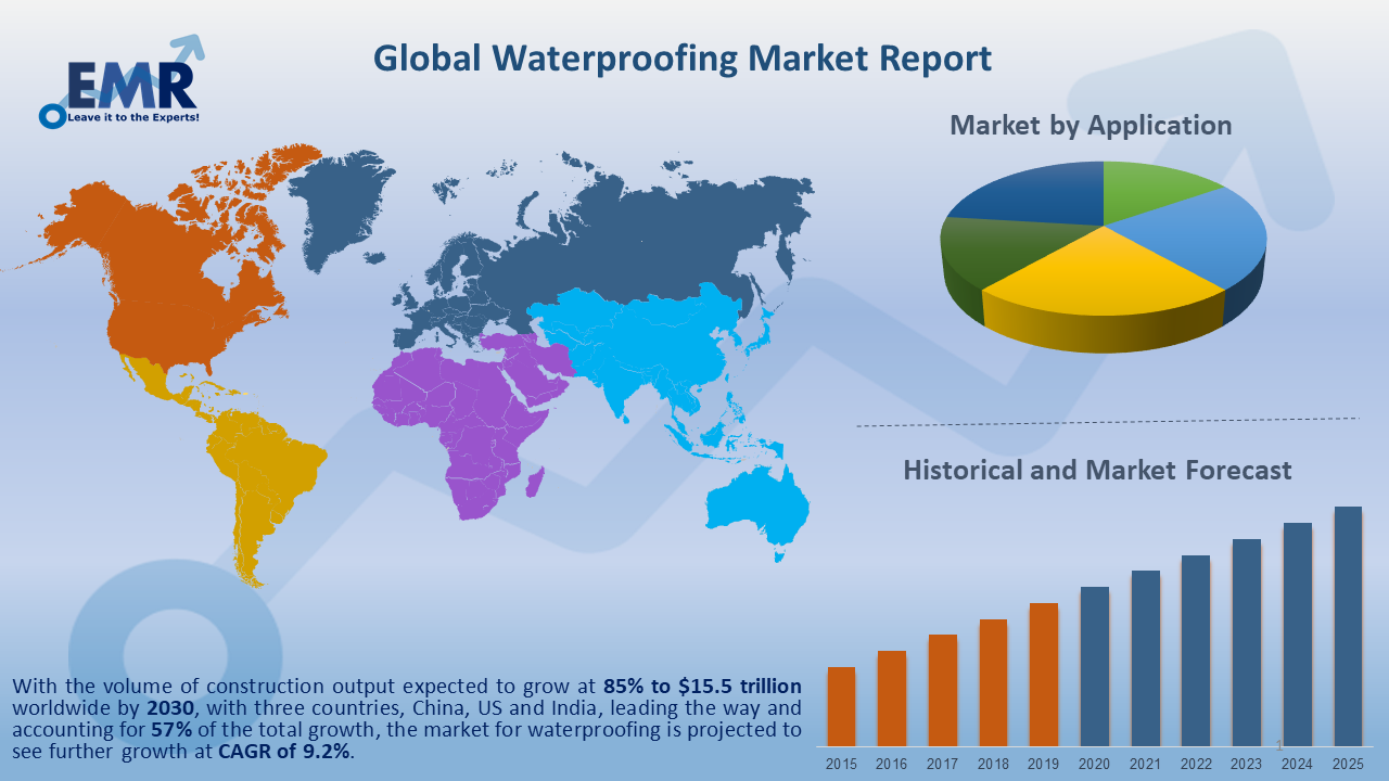 Global Waterproofing Market Report and Forecast 2020-2025