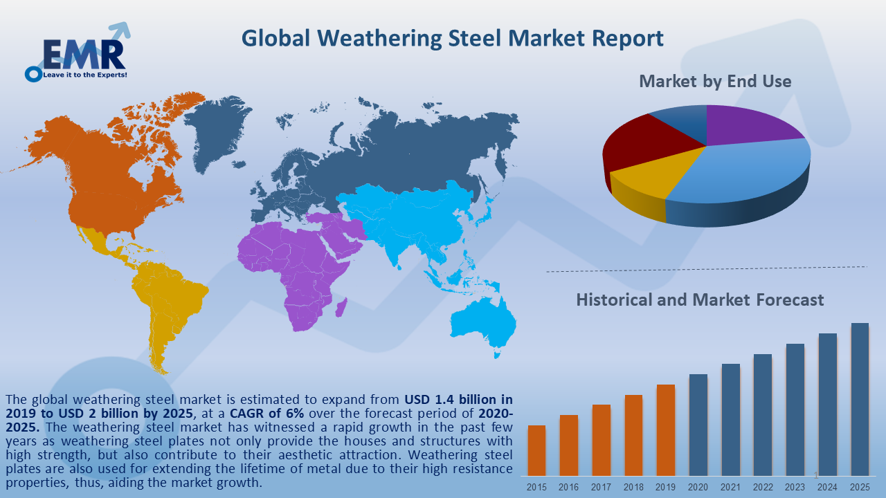 Global Weathering Steel Market Report and Forecast 2020-2025