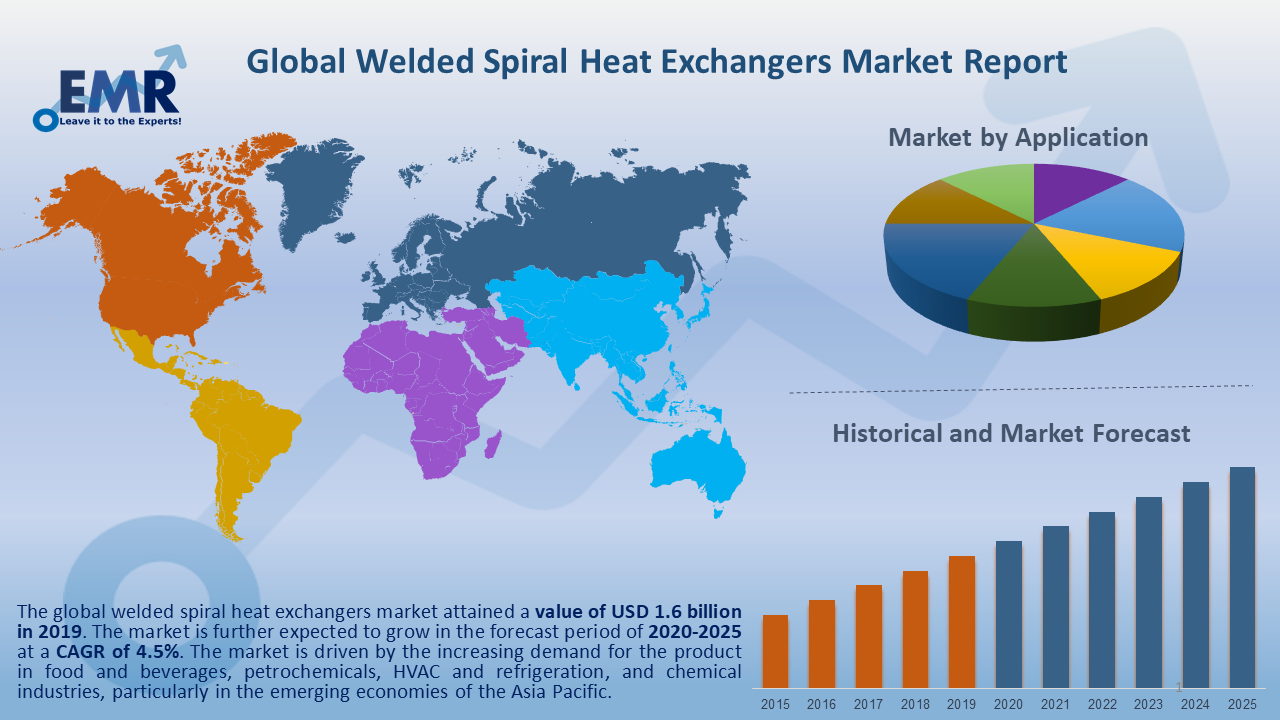 Global Welded Spiral Heat Exchangers Market Report and Forecast 2020-2025