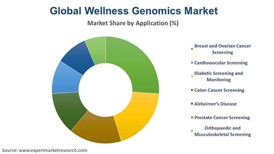 Global Wellness Genomics Market By Application