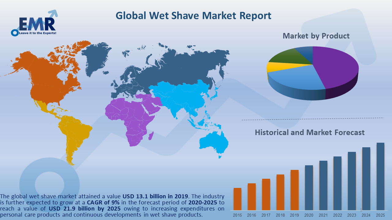 Global Wet Shave Market Report and Forecast 2020-2025