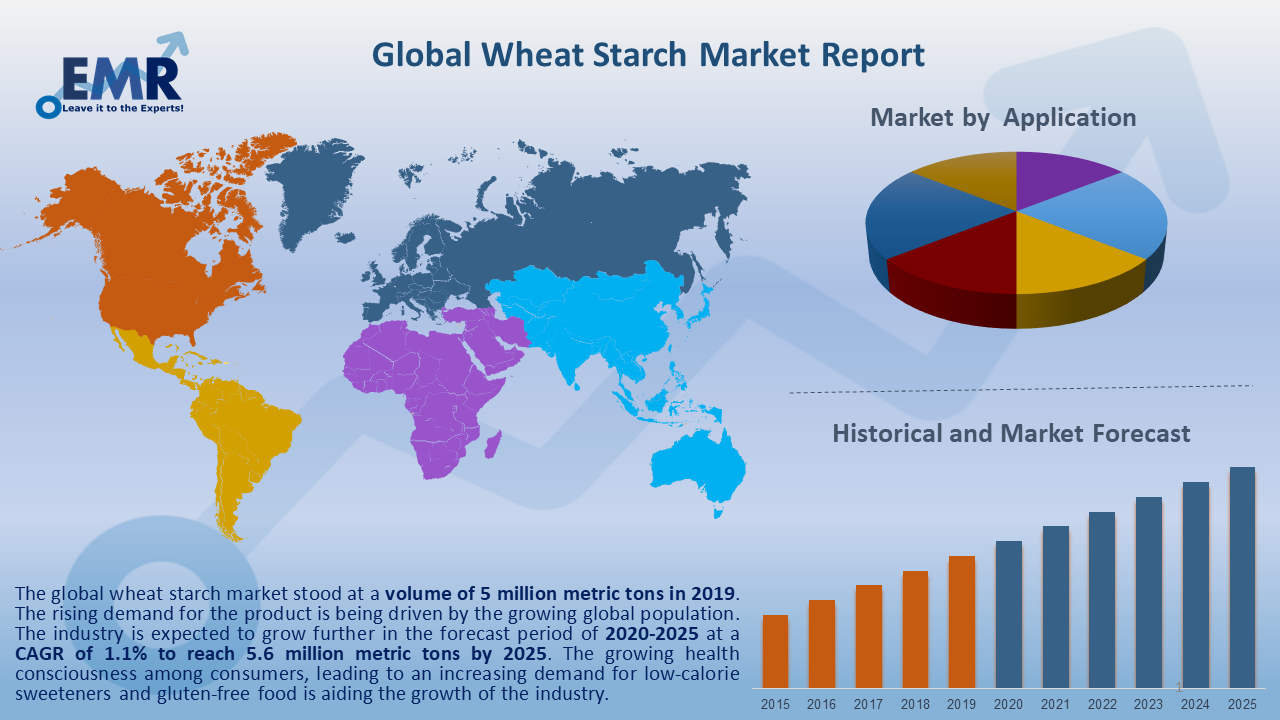 Global Wheat Starch Market Report and Forecast 2020-2025