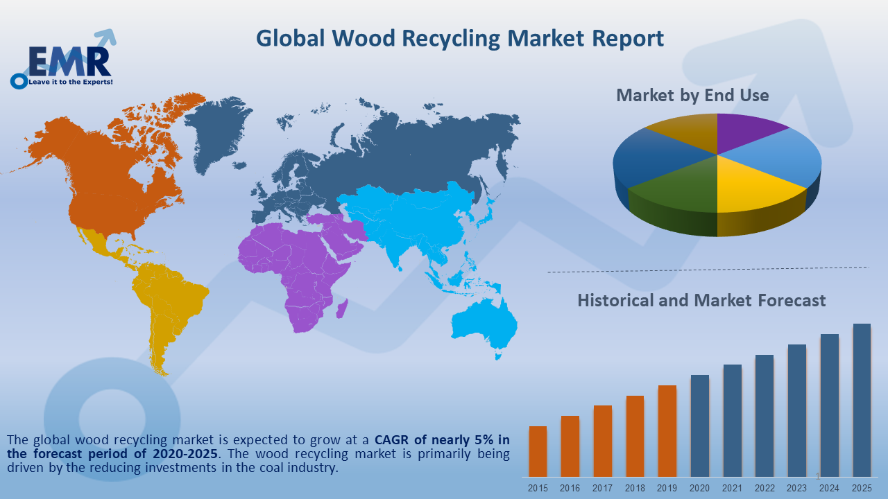 Global Wood Recycling Market Report and Forecast 2020-2025
