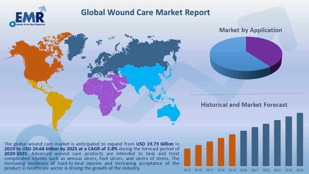 Global Wound Care Market Report and Forecast 2020-2025