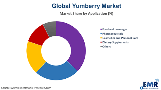 Yumberry Market by Application