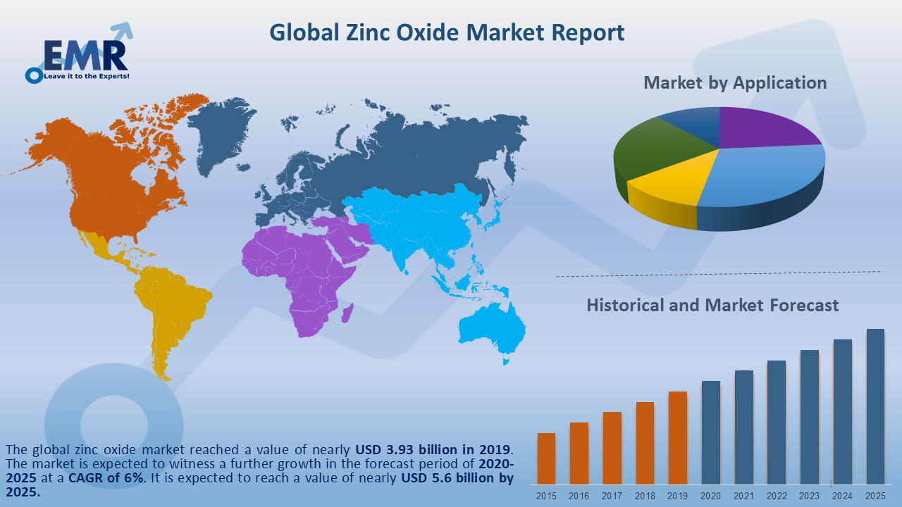 Global Zinc Oxide Market Report and Forecast 2020-2025
