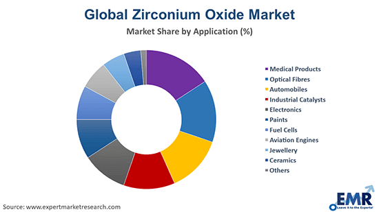 Zirconium Oxide Market by Application