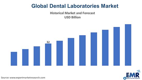 Global Dental Laboratories Market