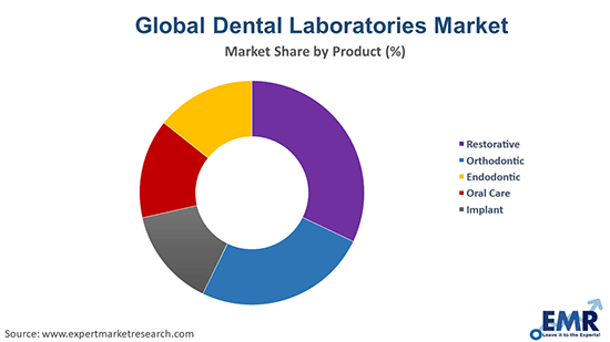 Global Dental Laboratories Market By Product