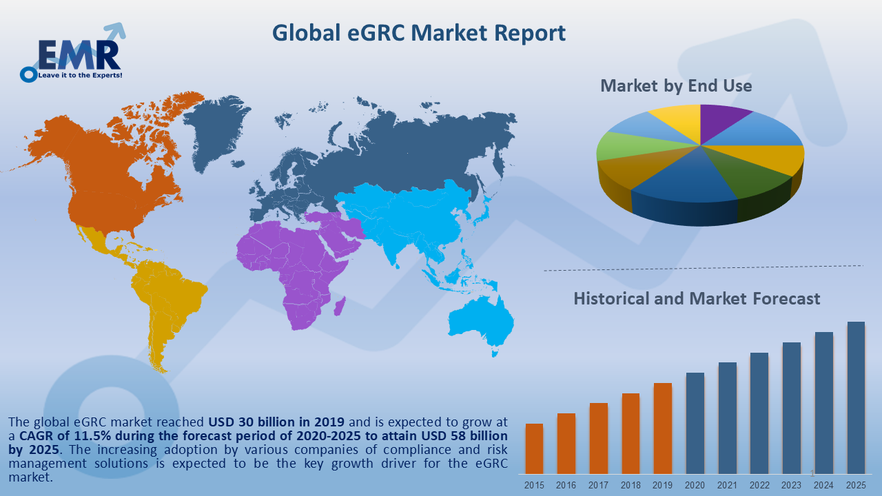 Global eGRC Market Report and Forecast 2020-2025