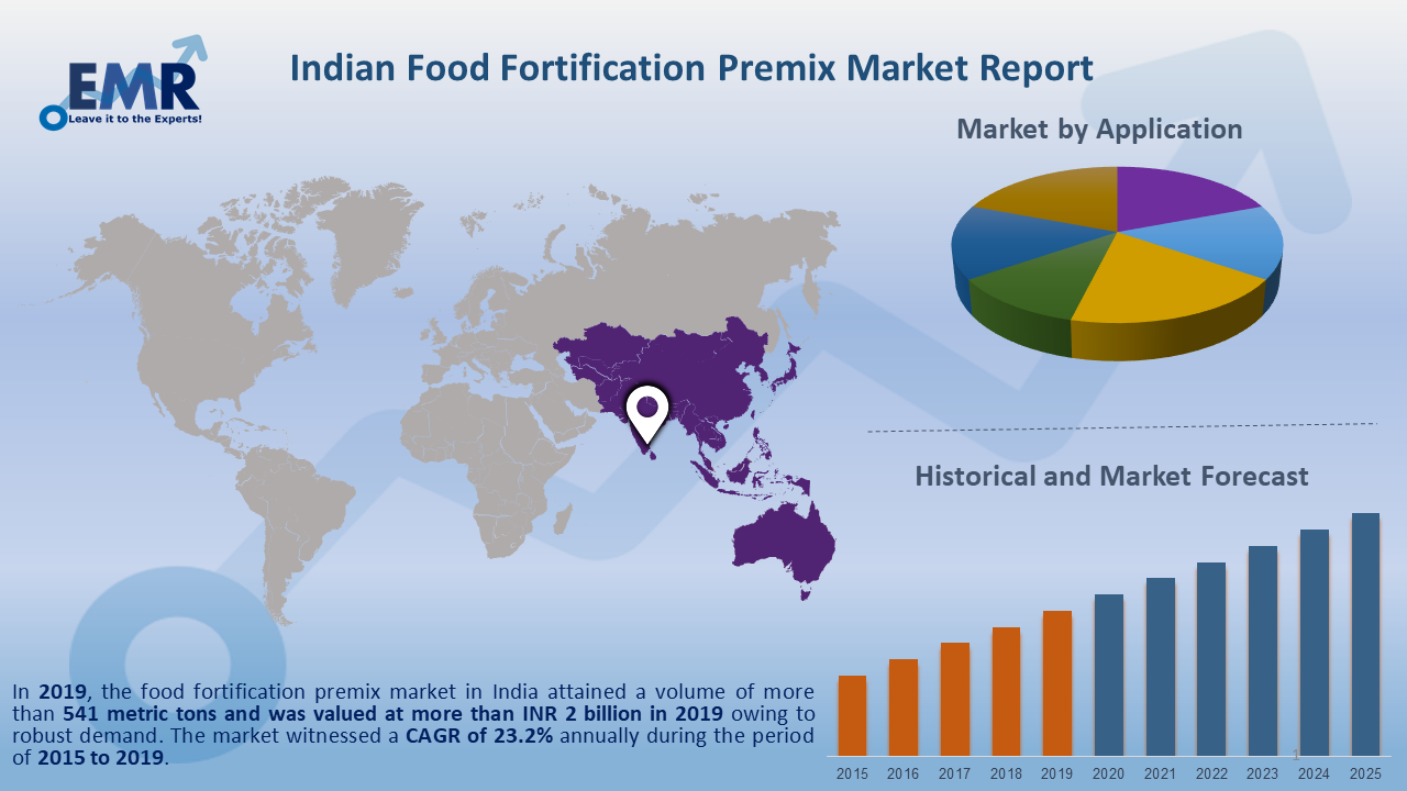 India Food Fortification Premix Market Report and Forecast 2020-2025