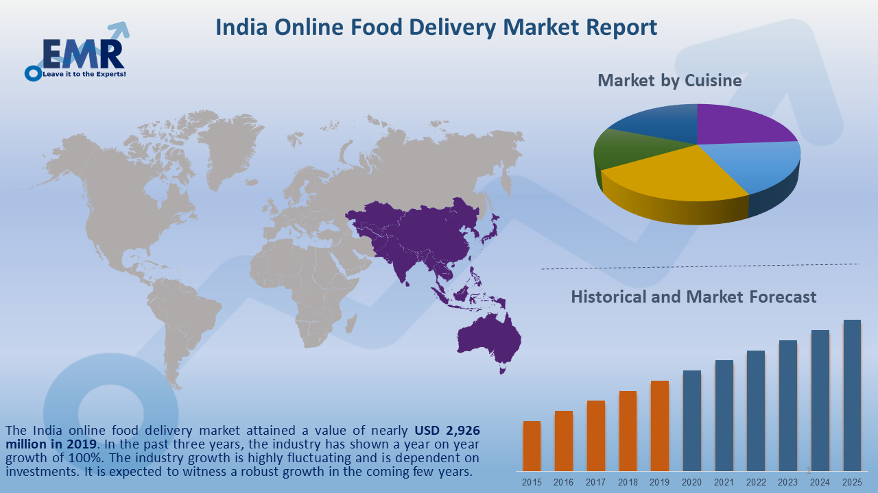India Online Food Delivery Market Report and Forecast 2020-2025