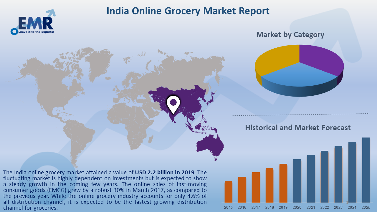 India Online Grocery Market Report and Forecast 2020-2025