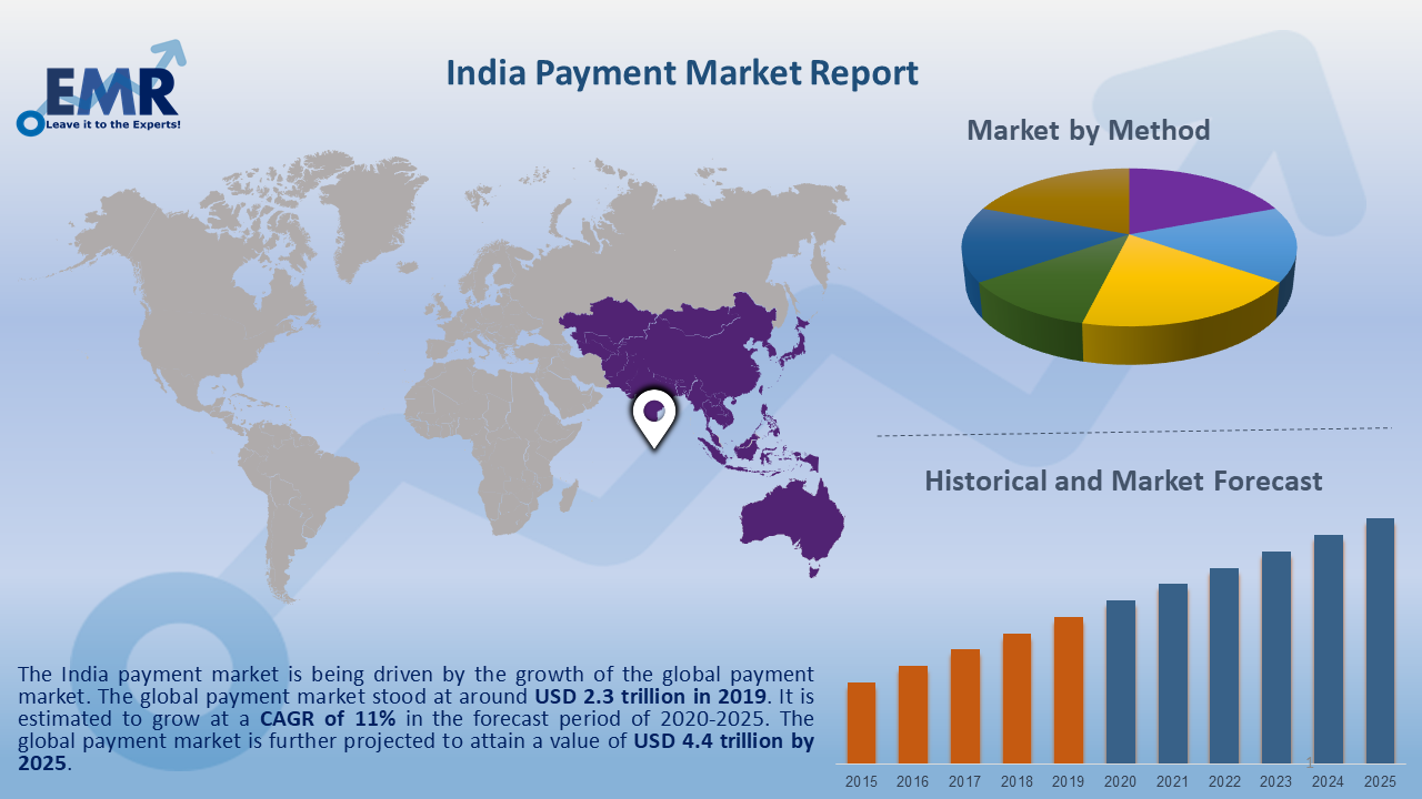 India Payment Market Report and Forecast 2020-2025