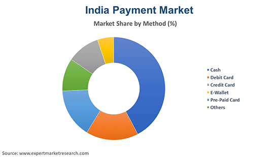India Payment Market By Method