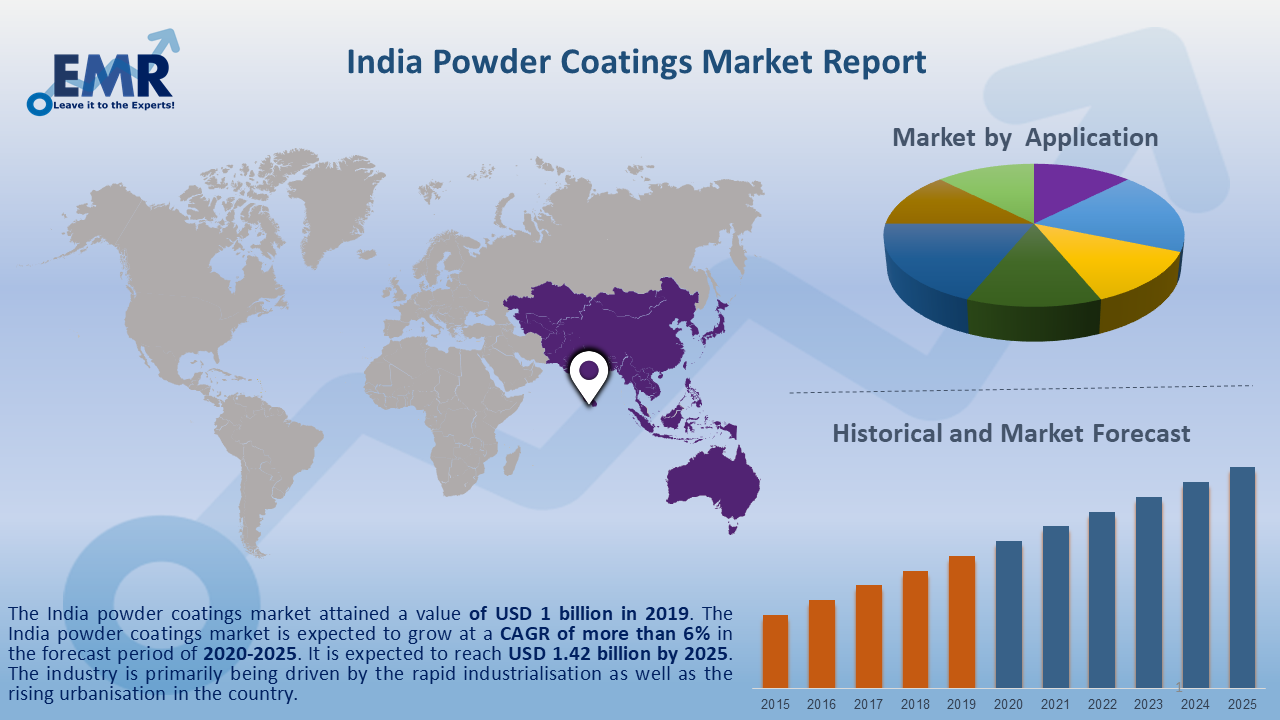 India Powder Coatings Market Report and Forecast 2020-2025