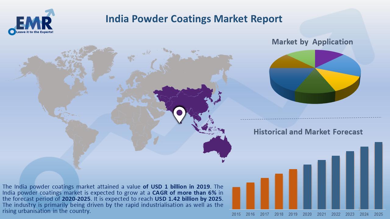 India Powder Coatings Market