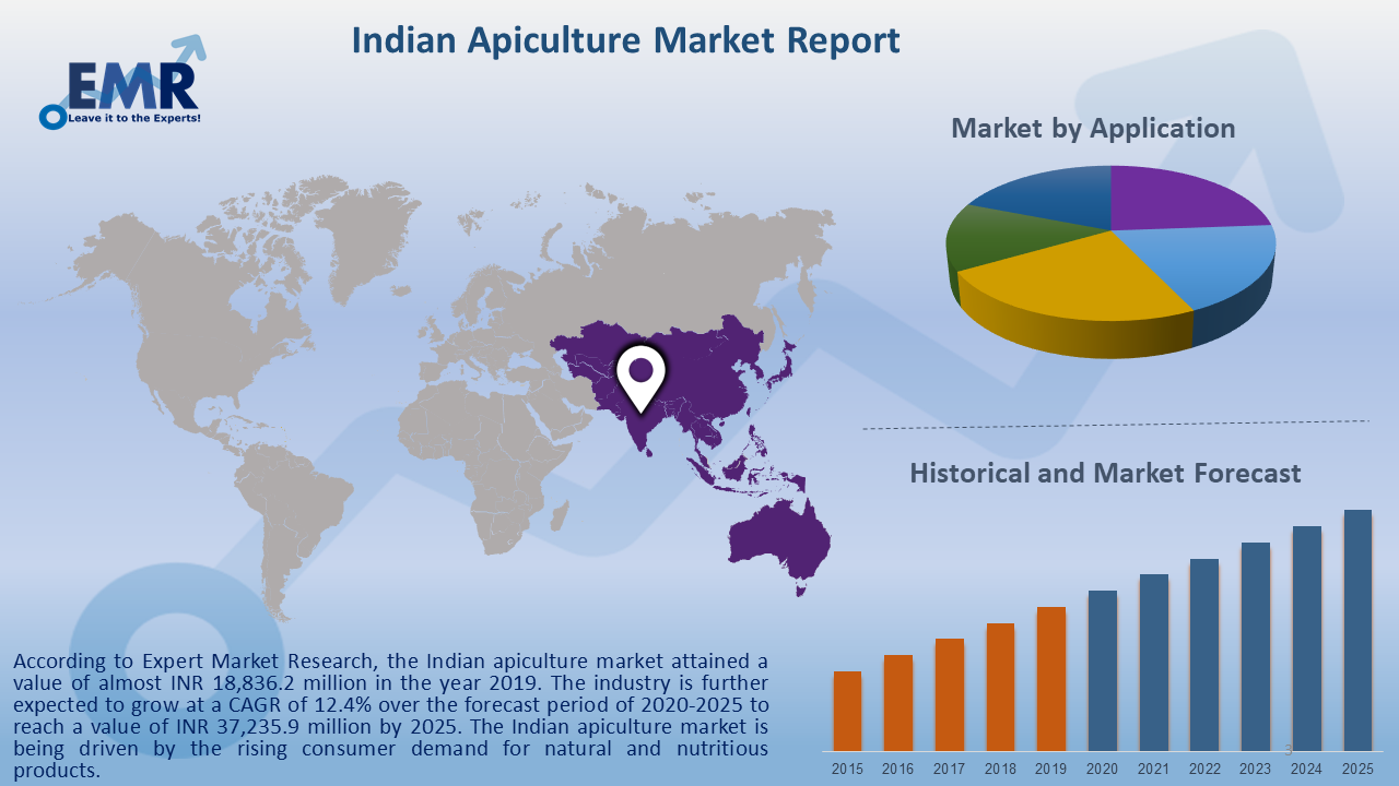 Indian Apiculture Market Report and Forecast 2020-2025