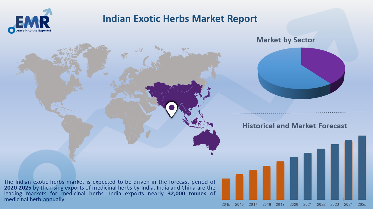 Indian Exotic Herbs Market Report and Forecast 2020-2025